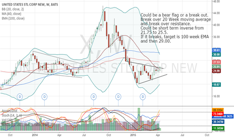 X: Steel making a short term comeback.