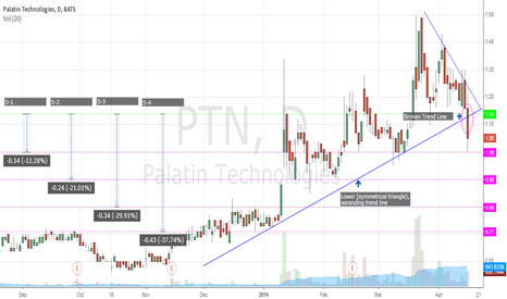 PTN: PTN: Violated Multi-Month Trend Line Support