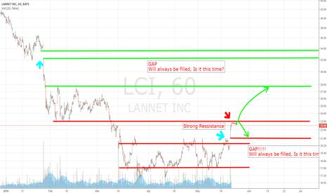 LCI: Ressistance for LCI