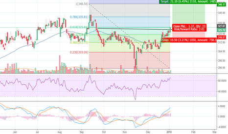 MARICO: Marico - Key Resistance Break out