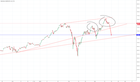 IXIC: Bears stay strong.