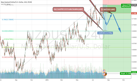 NZDUSD: NZDUSD SHORT LONG TERM GOAL