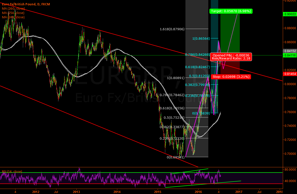 Eur/Gbp - Perfect robound on 0.618 area - Long