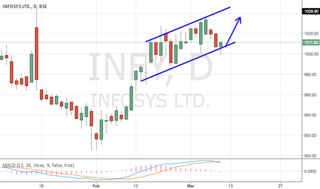 INFY: INFOSYS - TRENDING UP