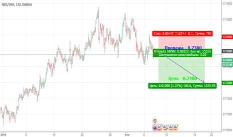 NZDUSD: Падение NZD против USD