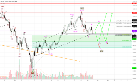 BTCUSD: Bitcoin #BTCUSD - two possible scenarios
