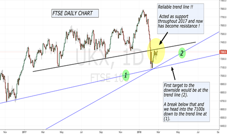 UKX: A Short trade idea for the FTSE.