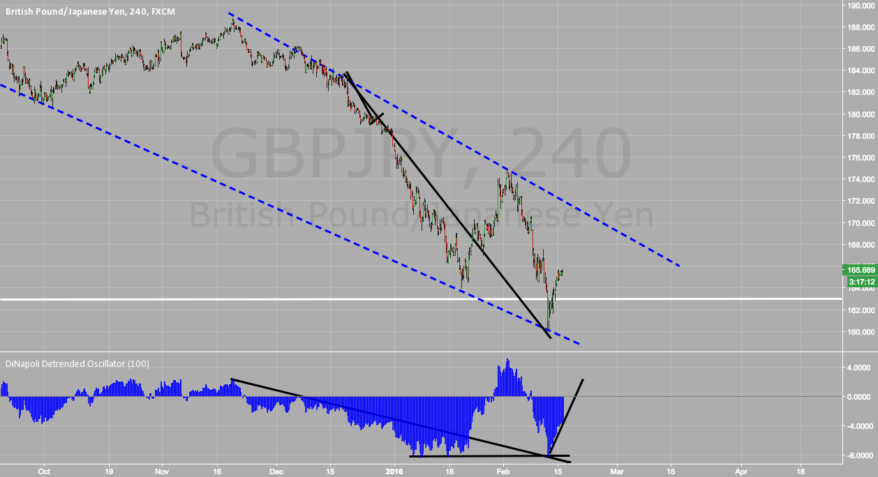 Maybe GBPJPY not an obvious Short- Eye on Dinapoli