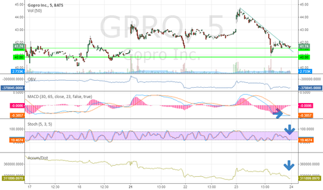 GPRO: gopro golong