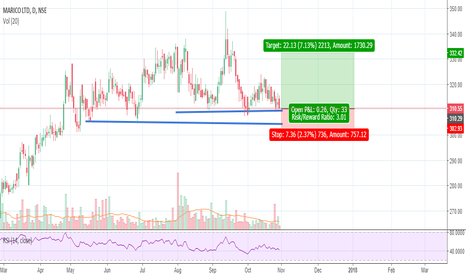 MARICO: Marico Support and Resistance Trade