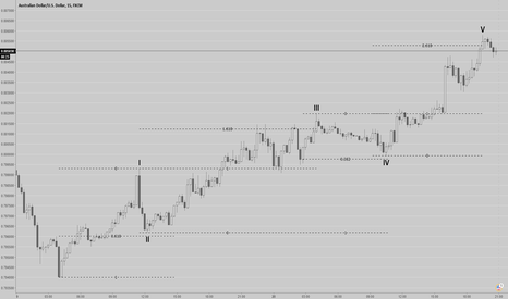AUDUSD: The power of reciprocals