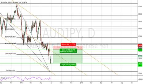 AUDJPY: aud/jpy potential short