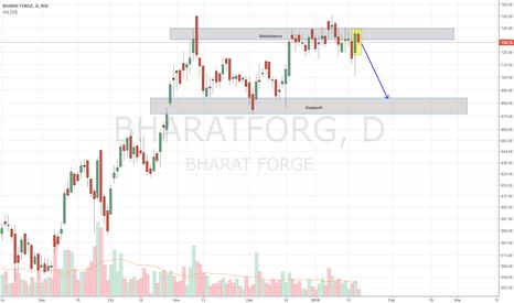 BHARATFORG: Bharat Forge - Range Bound