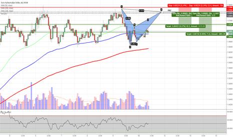 EURAUD: EURAUD - Potential Bat Pattern on H1 Chart