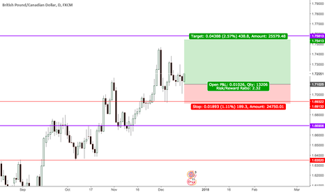 GBPCAD: GBPCAD: Long idea but ask for discount