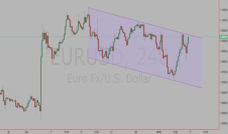 EURUSD: EUR USD_H4
