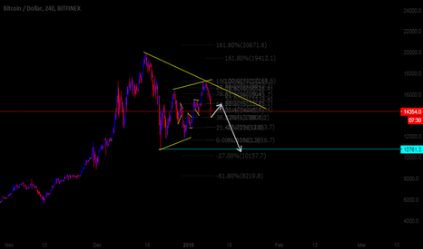 BTCUSD: Bitcoin 4H Possible Direction