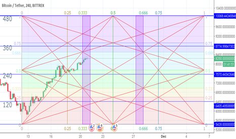 BTCUSDT: BTC in Gann box (4H Chart)