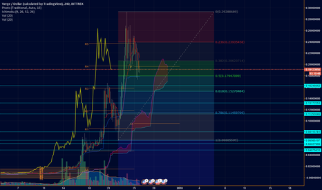 XVGUSD: [XVGUSD]DO NOT TAKE THE RISK, NOT YET AT LEAST