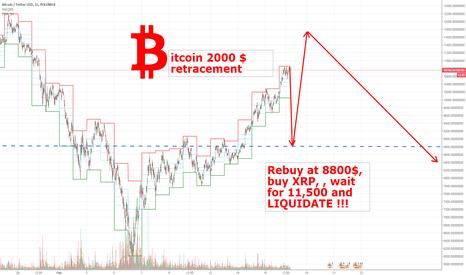BTCUSDT: Bitcon 8800$ rebuy, wait 11500, SELL. 30% PROFIT