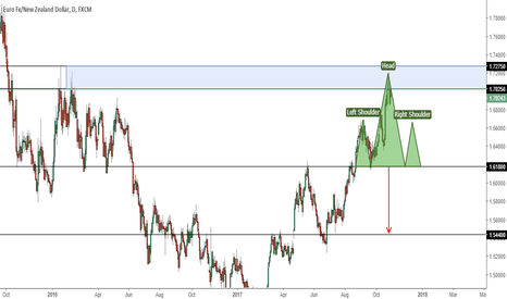 EURNZD: EURNZD - Daily H&S + Potential Supply Zone