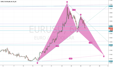 EURUSD: EUR/USD Trendline Break