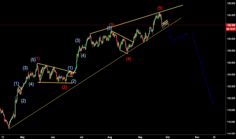 EURJPY: GOODBYE EUR, HELLO STRENGHT ON THE JPY