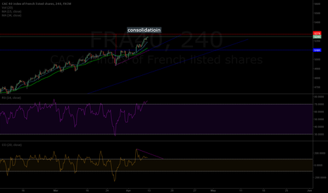 FRA40: CAC40 - consolidation after bullish wedge