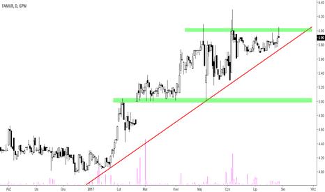 FMF: Famur - przy linii trendu