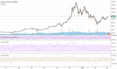 BTCUSD: Bitcoin chugs along
