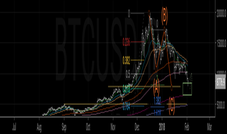BTCUSD: What's going on?