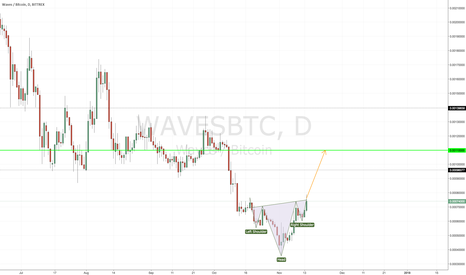 WAVESBTC: WAVES Inverted H&S pattern