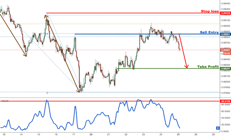NZDUSD: NZDUSD testing selling area, remain bearish