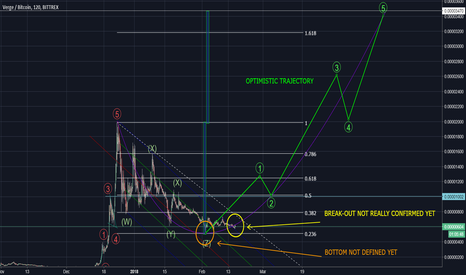 XVGBTC: VERGE ON THE VERGE OF A BREAK-OUT?