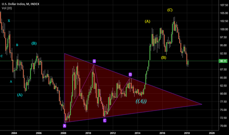 DXY: DXY at Monthly time frame and most degree