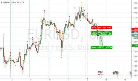 EURUSD: SHORT PREDICT
