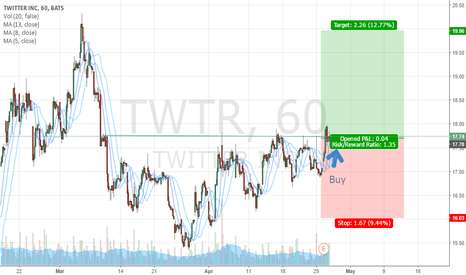 TWTR: Buying idea TWTR