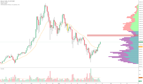 BTCUSD: volume profile gap is at $12k. Is that wherre BTC is headed?