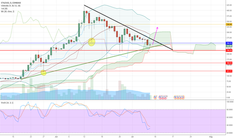 ETHUSD: ETH Daily Review
