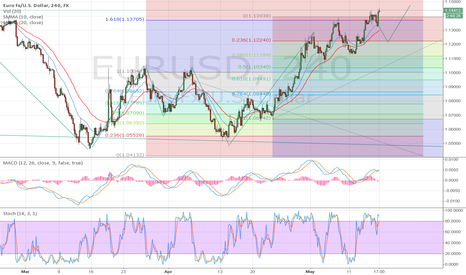EURUSD: correctives after 1 to 5 waves pattern.