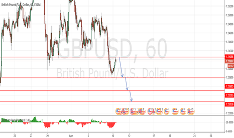GBPUSD: sell