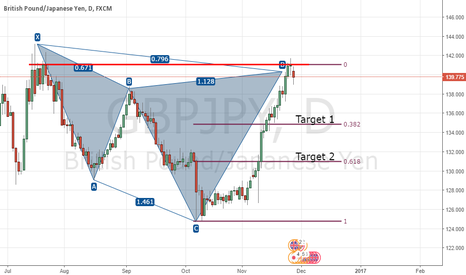 GBPJPY: Comletion of Bearish Cypher