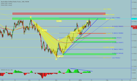 AUDCHF: AUDCHF: Completed bearish Bat pattern