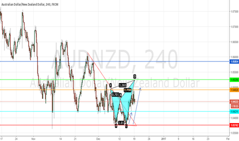 AUDNZD: AUDNZD, H4 Break Trend line and Bat Pattern