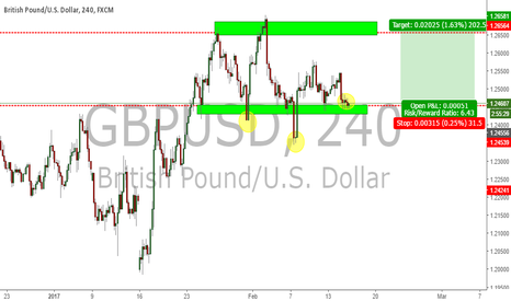 GBPUSD: G/U Inverted Head & Shoulders