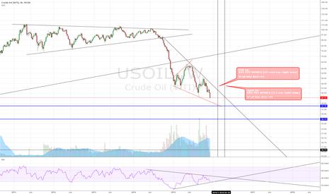 USOIL: Oil is doomed?