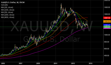 XAUUSD: Gold is ready for check up