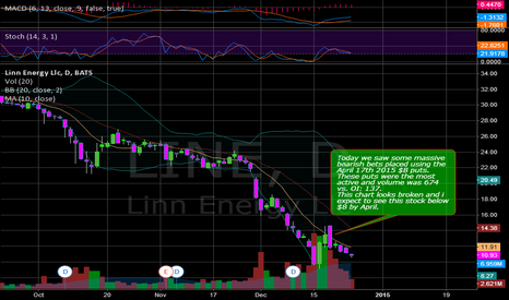 LINE: LINE Bearish bets placed and stock looks like it is going down