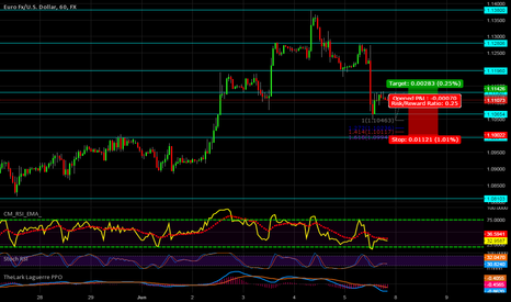 EURUSD: back to support