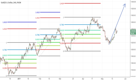 XAUUSD: Gold for Fib 1.414 or down.....